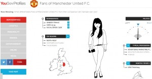 YouGov Profiles reveals that most Manchester Utd fans actually do come from the North West.