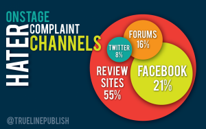 Consumers are increasingly going online to complain